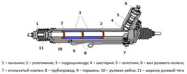схема-устройство рулевой рейки