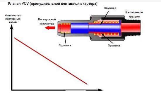устройство клапана pcv