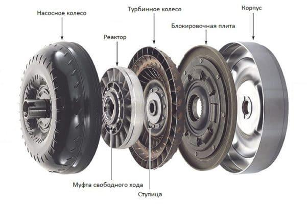 конструкция автомобильного гидротрансформатора