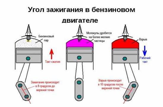 угол опережения зажигания бензинового двигателя