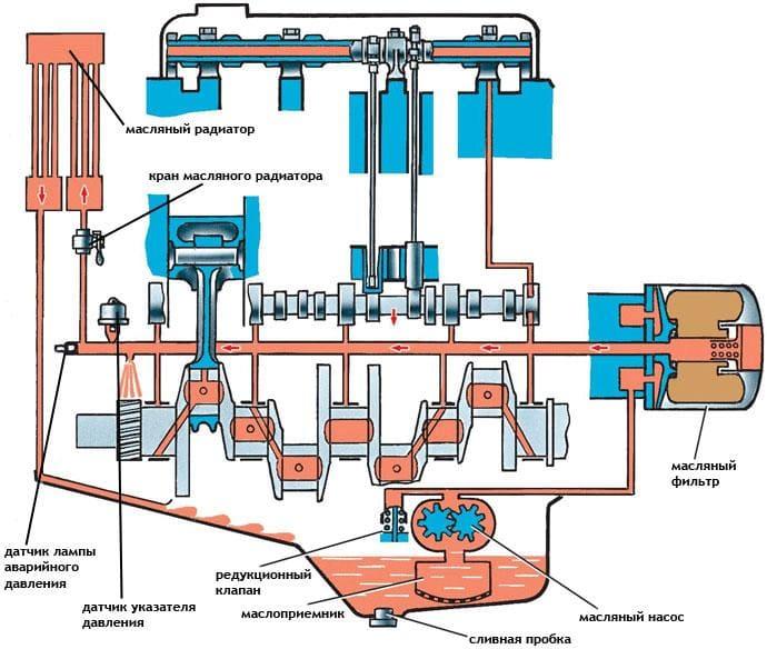 схема устройства масляной системы двигателя